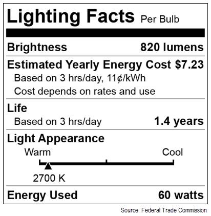 Bright Ideas For Savings San Go Gas Electric