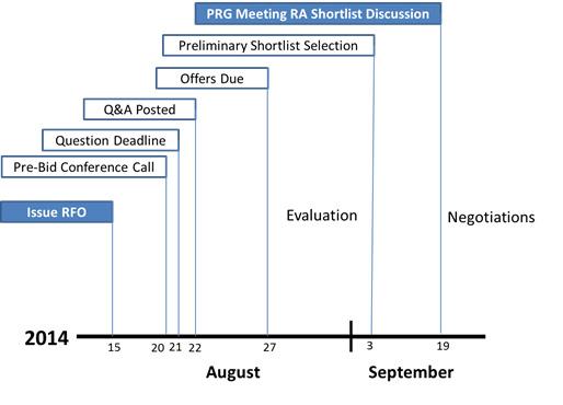 RA RFO Timeline