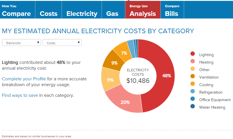 Business Energy Advisor Tool San Diego Gas Amp Electric